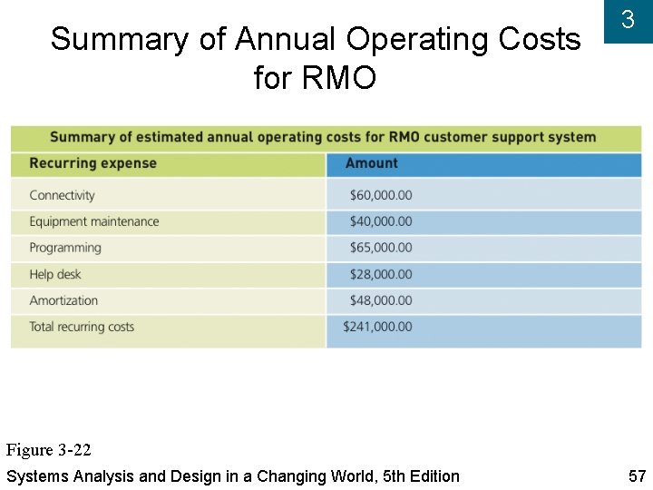 Summary of Annual Operating Costs for RMO 3 Figure 3 -22 Systems Analysis and