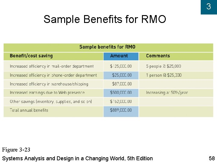 3 Sample Benefits for RMO Figure 3 -23 Systems Analysis and Design in a