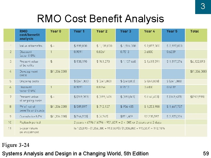 3 RMO Cost Benefit Analysis Figure 3 -24 Systems Analysis and Design in a