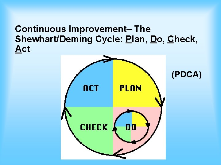 Continuous Improvement– The Shewhart/Deming Cycle: Plan, Do, Check, Act (PDCA)
