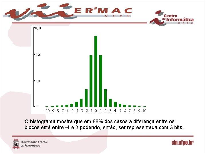 O histograma mostra que em 88% dos casos a diferença entre os blocos está