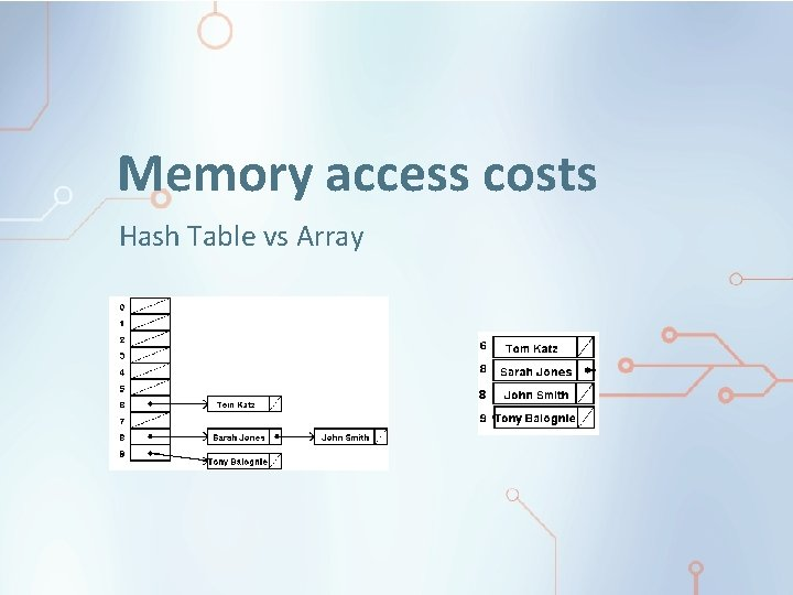 Memory access costs Hash Table vs Array