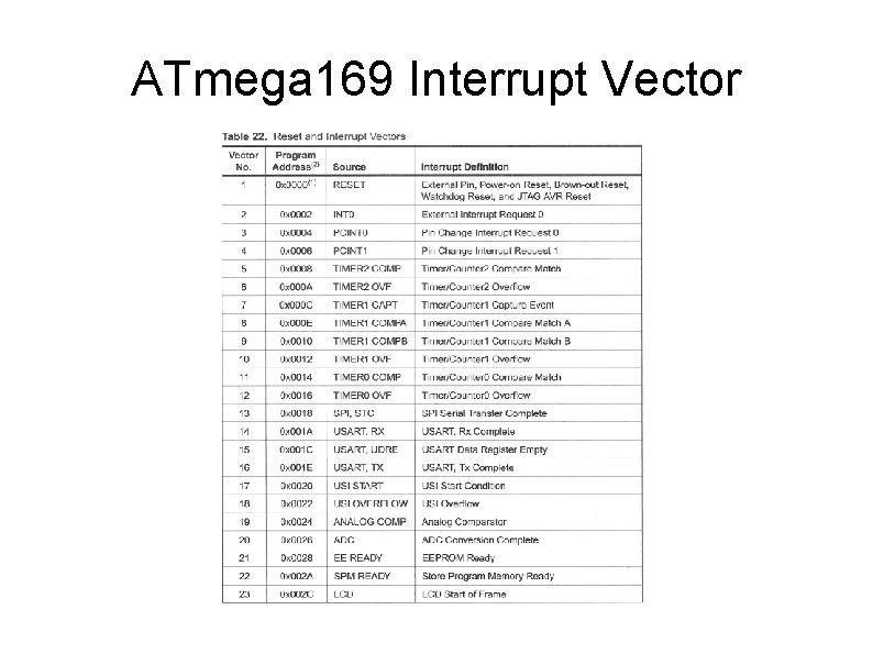 ATmega 169 Interrupt Vector