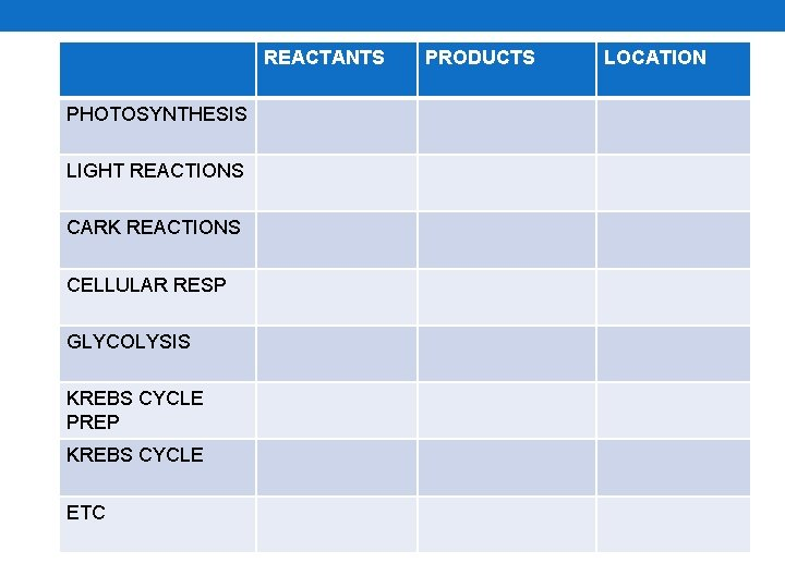 REACTANTS PHOTOSYNTHESIS LIGHT REACTIONS CARK REACTIONS CELLULAR RESP GLYCOLYSIS KREBS CYCLE PREP KREBS CYCLE