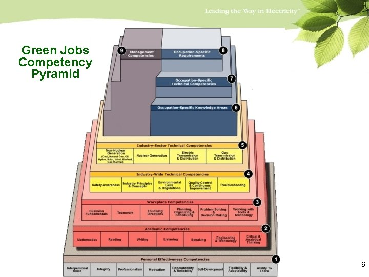 Green Jobs Competency Pyramid 6