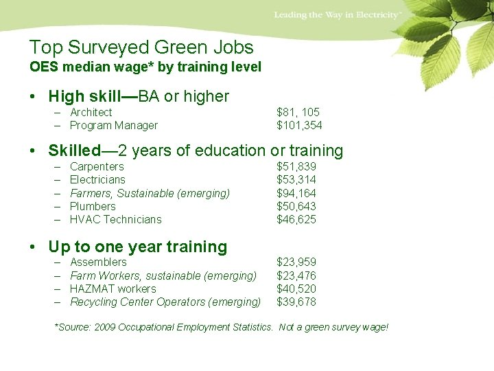 Top Surveyed Green Jobs OES median wage* by training level • High skill—BA or