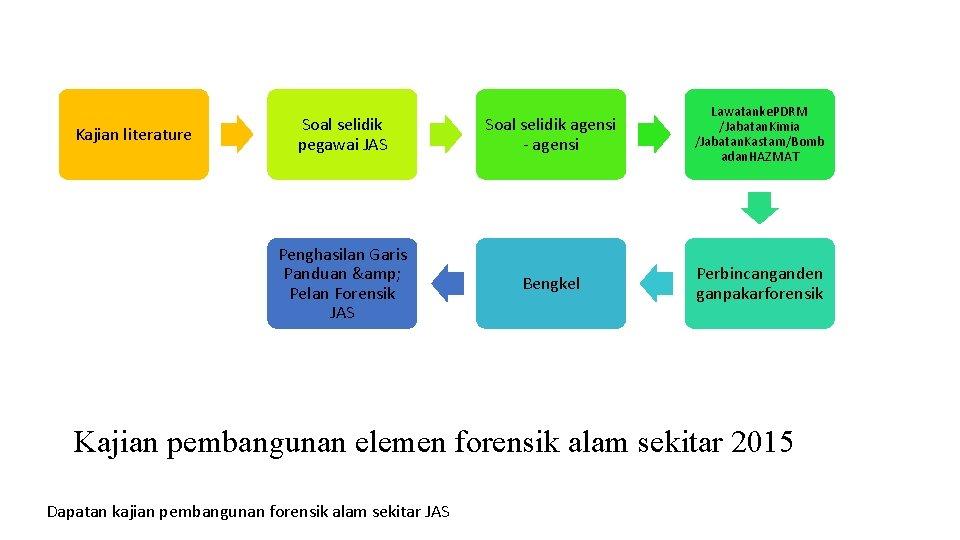 Kajian literature Soal selidik pegawai JAS Soal selidik agensi - agensi Lawatanke. PDRM /Jabatan.