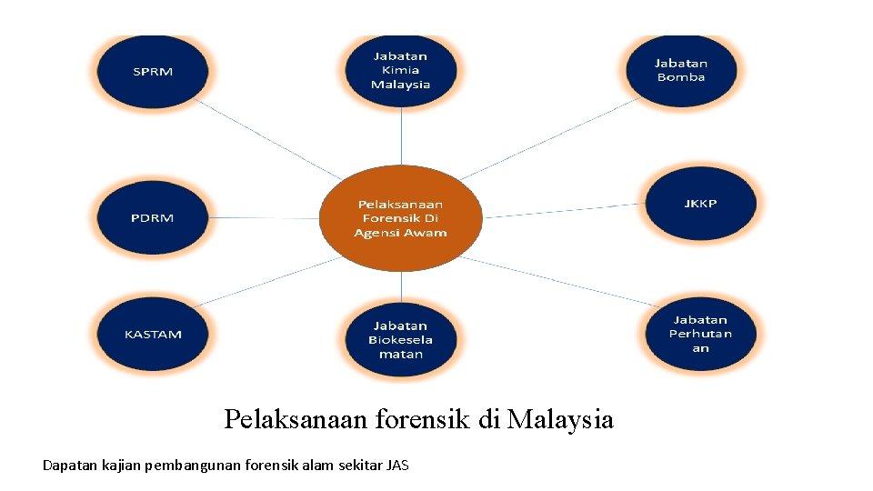 Pelaksanaan forensik di Malaysia Dapatan kajian pembangunan forensik alam sekitar JAS