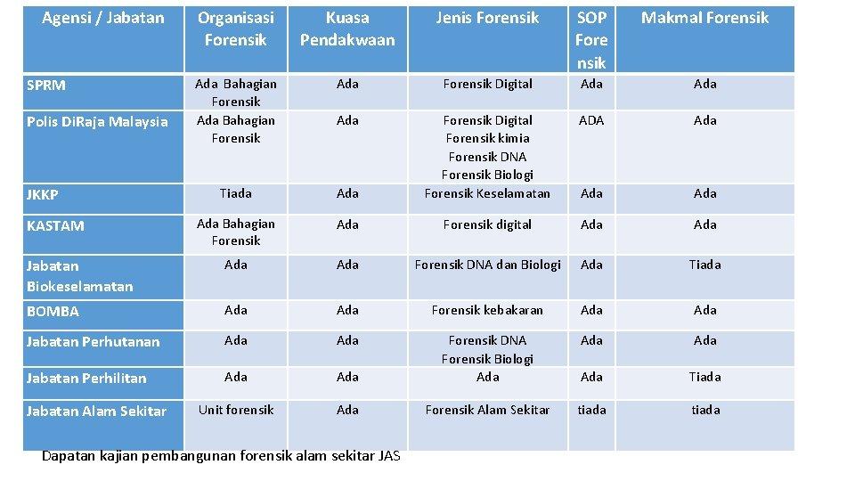 Agensi / Jabatan Organisasi Forensik Kuasa Pendakwaan Jenis Forensik SOP Fore nsik Makmal Forensik