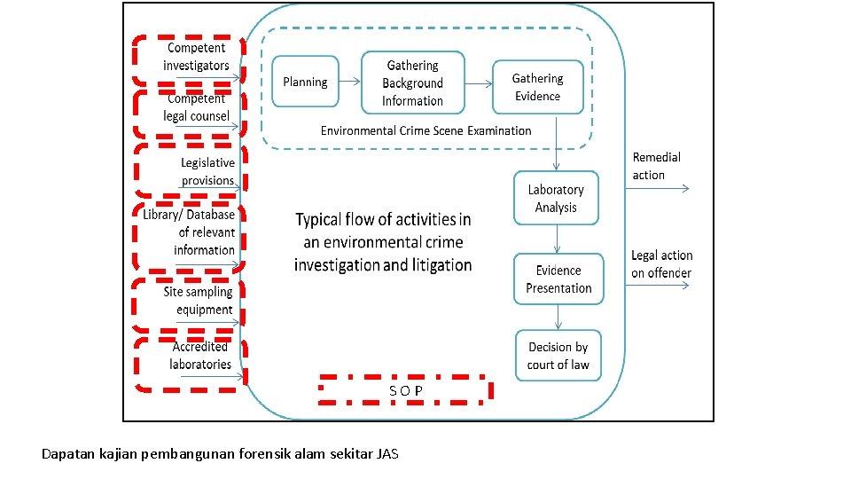 SOP Dapatan kajian pembangunan forensik alam sekitar JAS