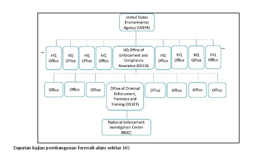 Dapatan kajian pembangunan forensik alam sekitar JAS