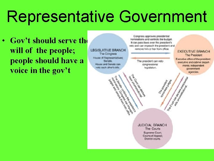 Representative Government • Gov't should serve the will of the people; people should have