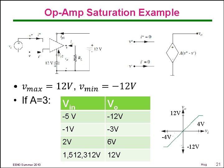 Op-Amp Saturation Example • Vin Vo -5 V -12 V -1 V 2 V