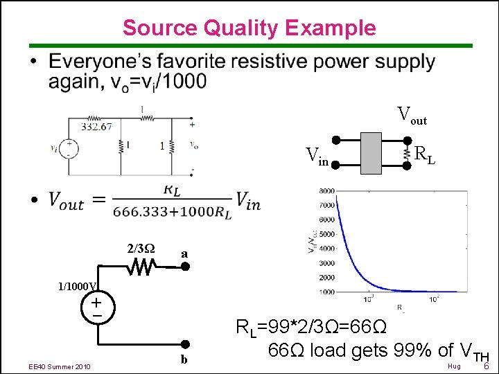 Source Quality Example • Vout Vin 2/3Ω RL a 1/1000 V – + EE