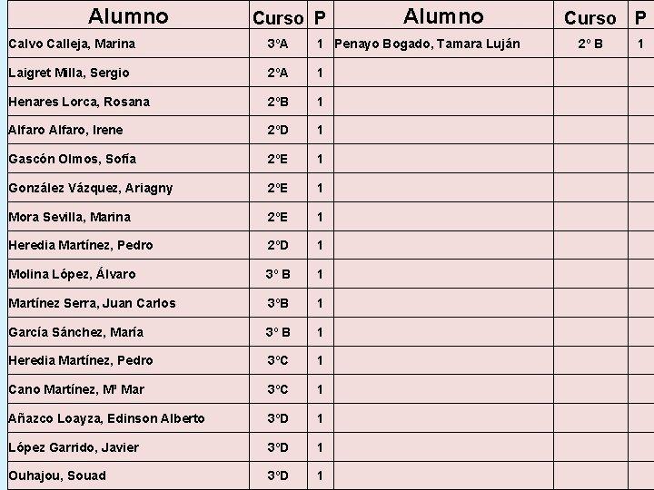 Alumno Curso P Alumno Calvo Calleja, Marina 3ºA 1 Penayo Bogado, Tamara Luján Laigret