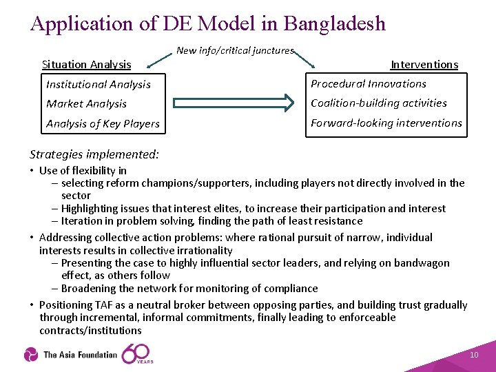Application of DE Model in Bangladesh Situation Analysis New info/critical junctures Interventions Institutional Analysis