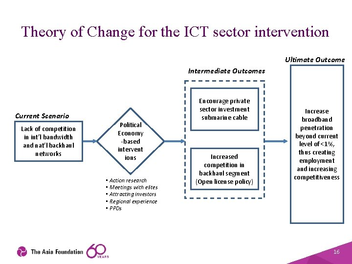 Theory of Change for the ICT sector intervention Ultimate Outcome Intermediate Outcomes Current Scenario
