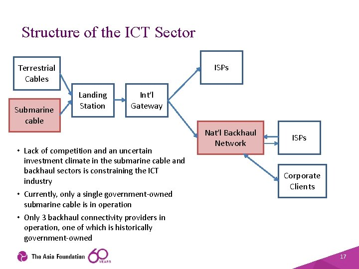 Structure of the ICT Sector ISPs Terrestrial Cables Submarine cable Landing Station Int'l Gateway