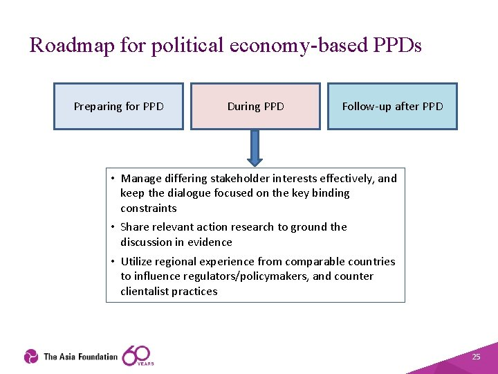 Roadmap for political economy-based PPDs Preparing for PPD During PPD Follow-up after PPD •