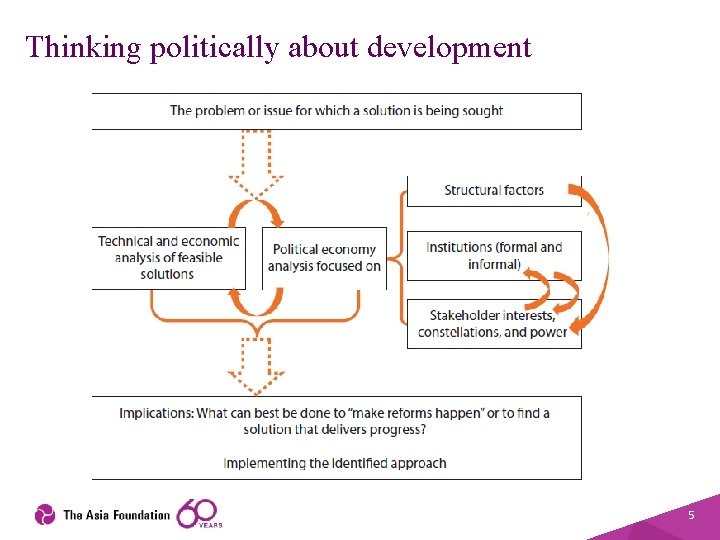 Thinking politically about development 5
