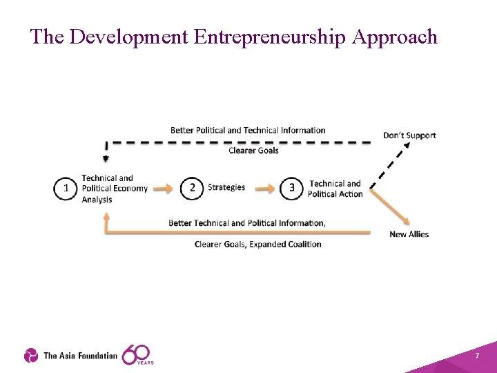 The Development Entrepreneurship Approach 7