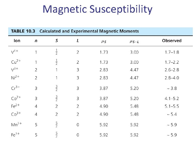 Magnetic Susceptibility 32