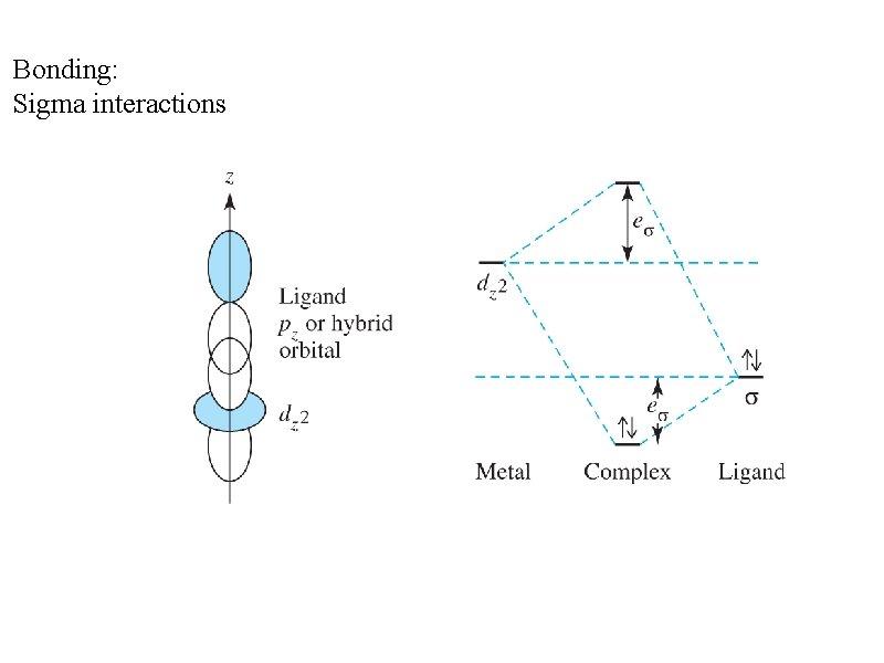 Bonding: Sigma interactions