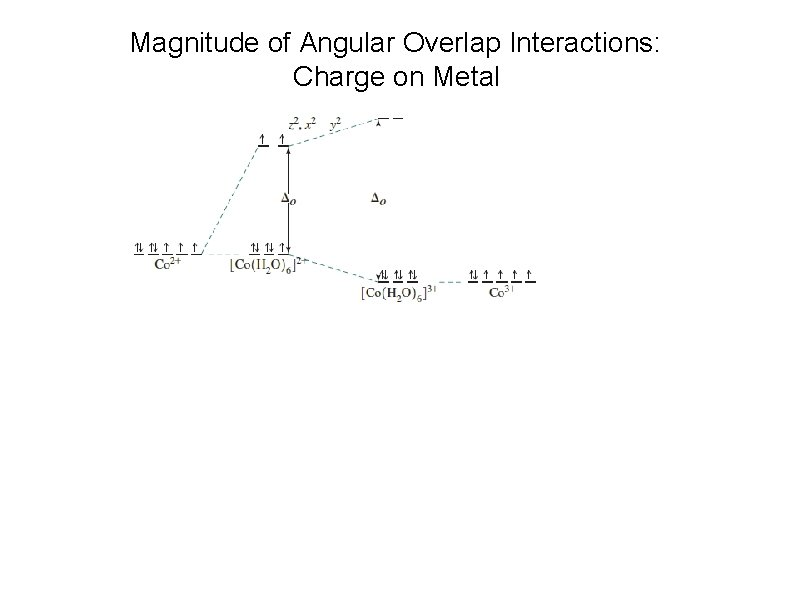 Magnitude of Angular Overlap Interactions: Charge on Metal