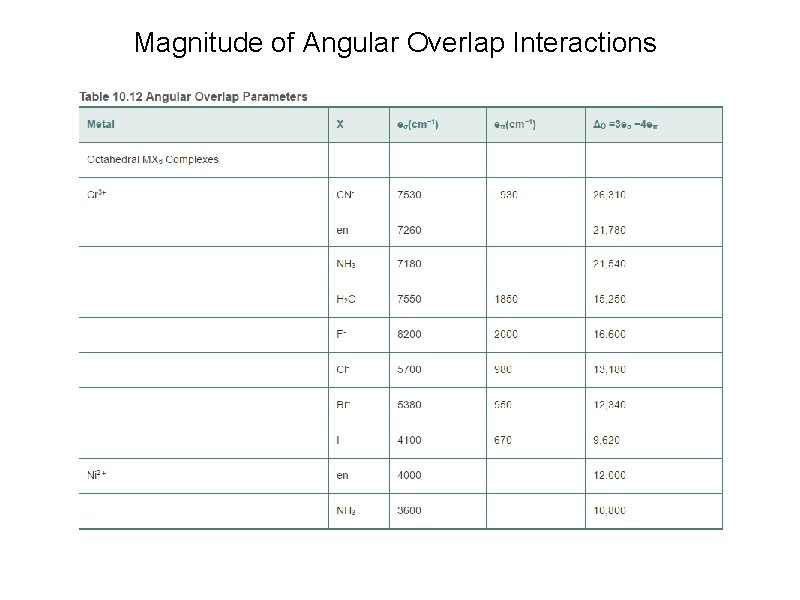 Magnitude of Angular Overlap Interactions