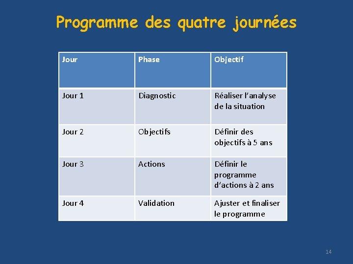 Programme des quatre journées Jour Phase Objectif Jour 1 Diagnostic Réaliser l'analyse de la