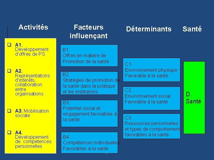 Activités q A 1. Développement d'offres de PS Facteurs influençant B 1. Offres en