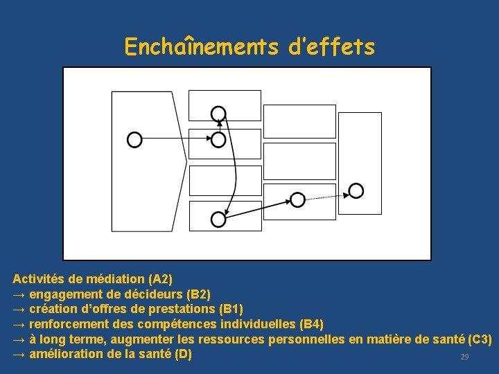 Enchaînements d'effets Activités de médiation (A 2) → engagement de décideurs (B 2) →