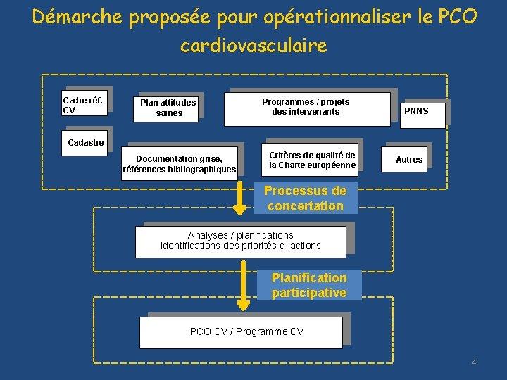 Démarche proposée pour opérationnaliser le PCO cardiovasculaire Cadre réf. CV Plan attitudes saines Programmes