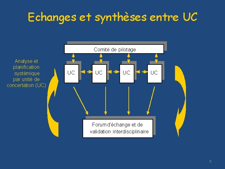 Echanges et synthèses entre UC Comité de pilotage Analyse et planification systémique par unité