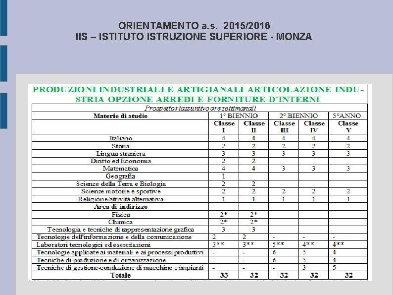 ORIENTAMENTO a. s. 2015/2016 IIS – ISTITUTO ISTRUZIONE SUPERIORE - MONZA