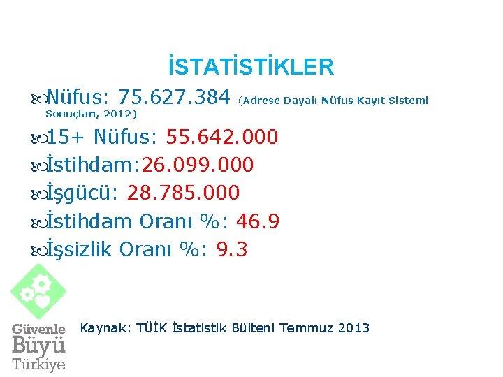 İSTATİSTİKLER Nüfus: 75. 627. 384 (Adrese Dayalı Nüfus Kayıt Sistemi Sonuçları, 2012) 15+ Nüfus: