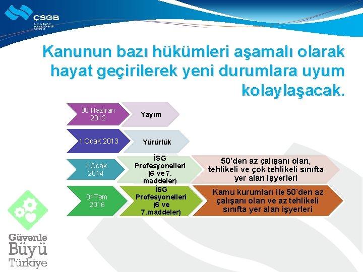 Kanunun bazı hükümleri aşamalı olarak hayat geçirilerek yeni durumlara uyum kolaylaşacak. 30 Haziran 2012