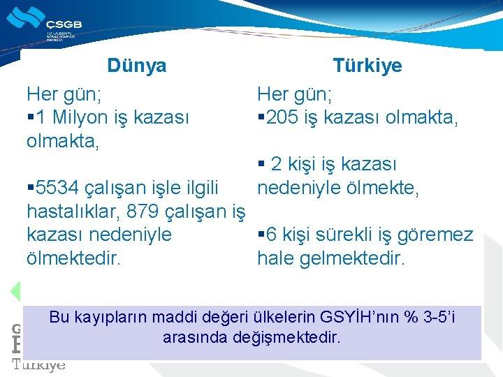 Dünya Her gün; § 1 Milyon iş kazası olmakta, Türkiye Her gün; § 205