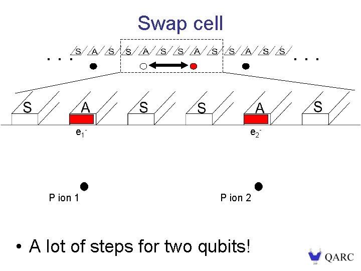 Swap cell. . . e 1 - . . . e 12 - e