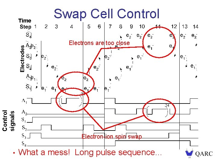 Time Swap Cell Control signals Electrons are too close Electron-ion spin swap • What