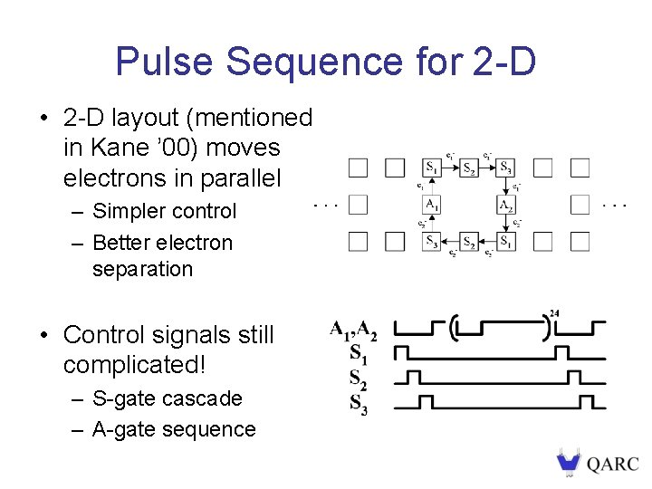 Pulse Sequence for 2 -D • 2 -D layout (mentioned in Kane ' 00)