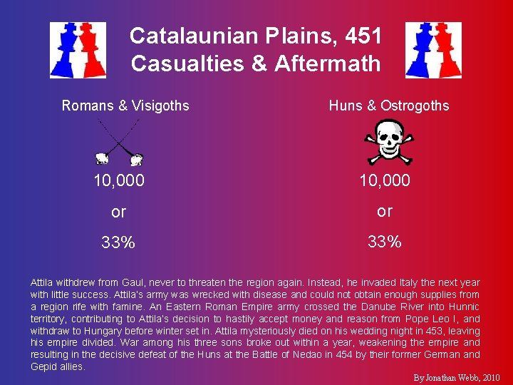 Catalaunian Plains, 451 Casualties & Aftermath Romans & Visigoths Huns & Ostrogoths 10, 000