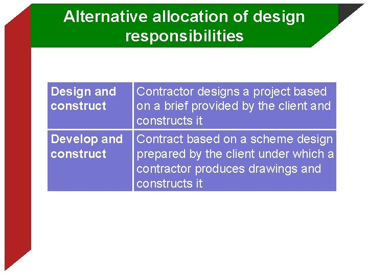 Alternative allocation of design responsibilities Design and construct Develop and construct Contractor designs a