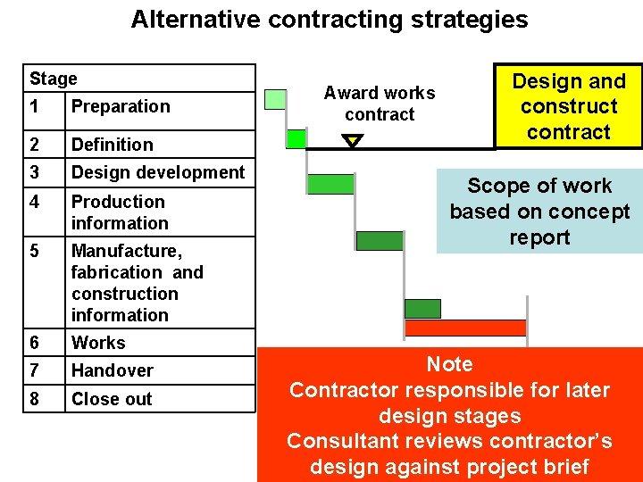Alternative contracting strategies Stage 1 Preparation 2 Definition 3 Design development 4 Production information