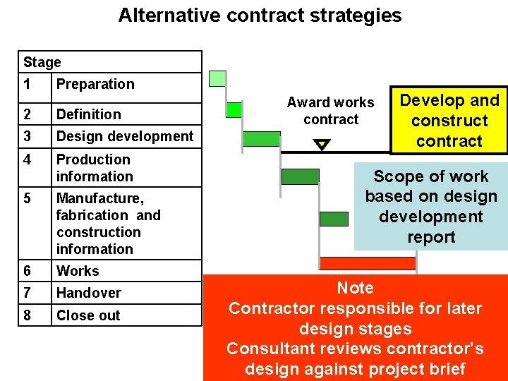 Alternative contract strategies Stage 1 Preparation 2 Definition 3 Design development 4 Production information