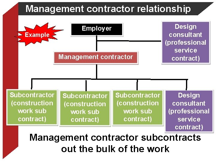 Management contractor relationship Example Employer Management contractor Subcontractor (construction work sub contract) Design consultant