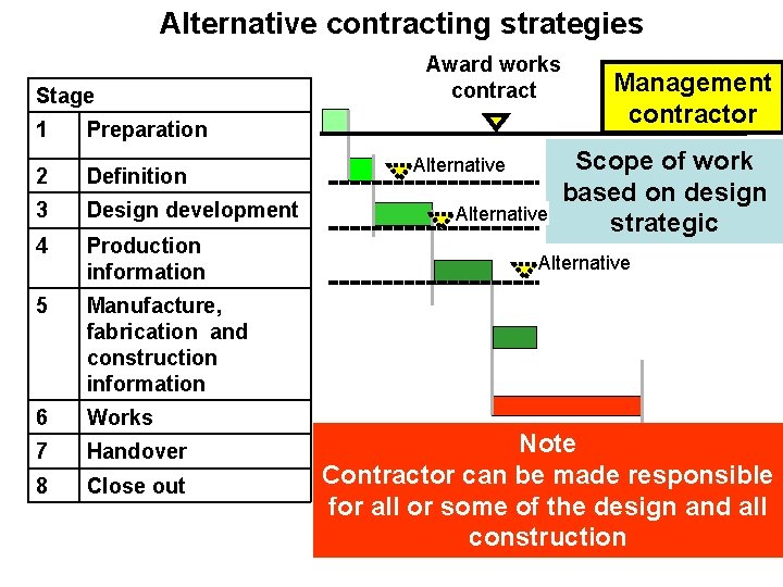 Alternative contracting strategies Stage 1 Award works contract Preparation 2 Definition 3 Design development