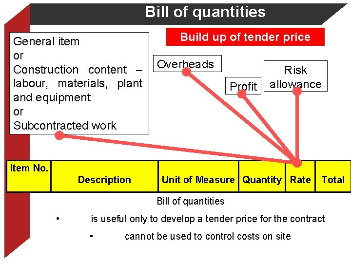 Bill of quantities Build up of tender price General item or Construction content –