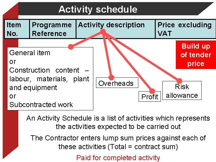 Activity schedule Item No. Programme Activity description Reference General item or Construction content –