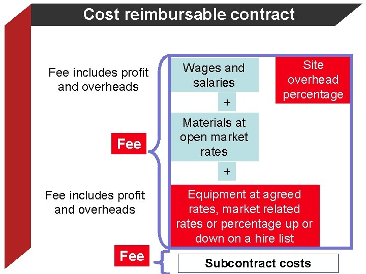 Cost reimbursable contract Fee includes profit and overheads Wages and salaries + Fee Site